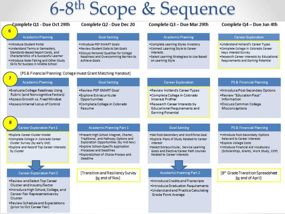 6-8th Scope & Sequence in compliance with 2011 ICAP milestones; yellow = data collection through CIC, Naviance, etc.