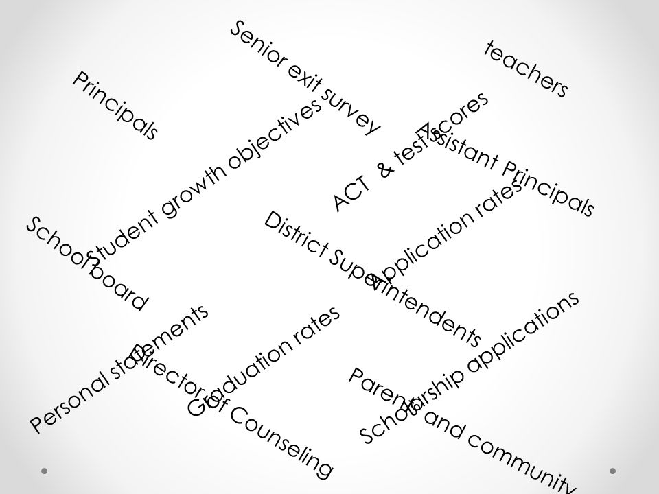 teachers Senior exit survey. Principals. ACT & test scores. Student growth objectives. Assistant Principals.
