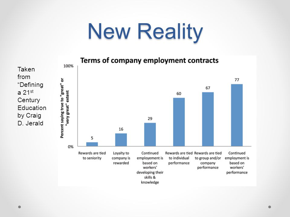 New Reality Taken from Defining a 21st Century Education by Craig D. Jerald.