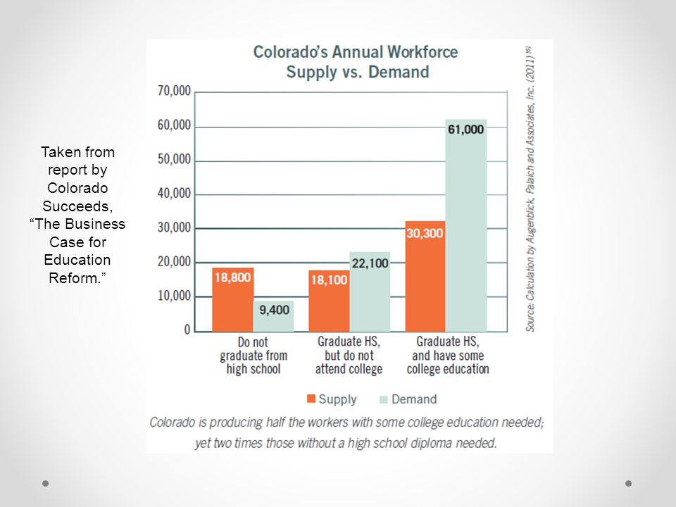 Taken from report by Colorado Succeeds, The Business Case for Education Reform.