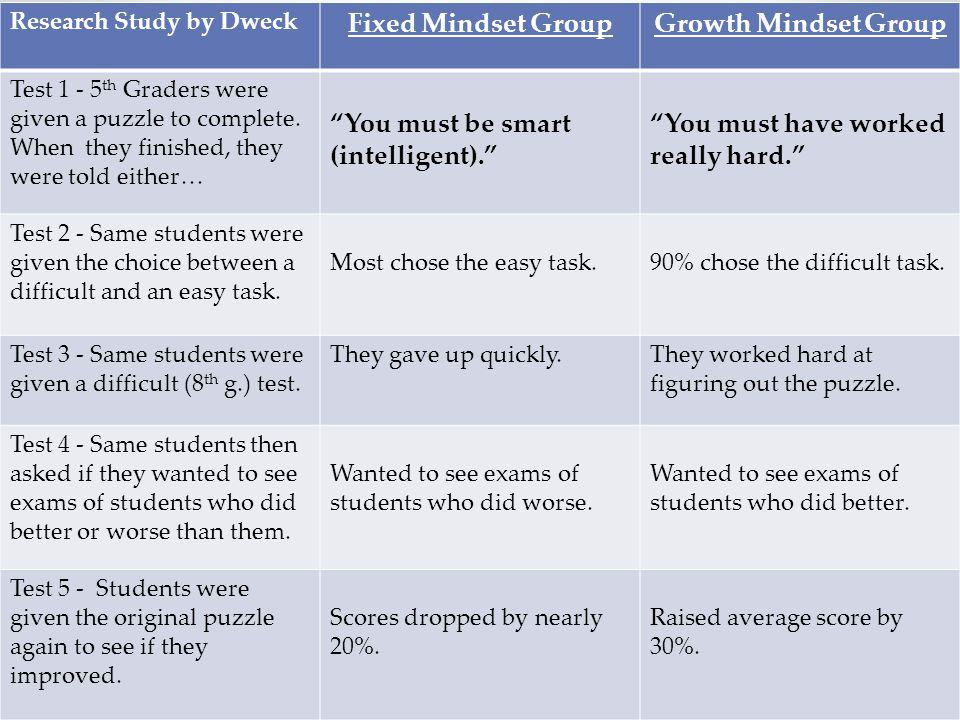Academic Beliefs Fixed Mindset Group Growth Mindset Group