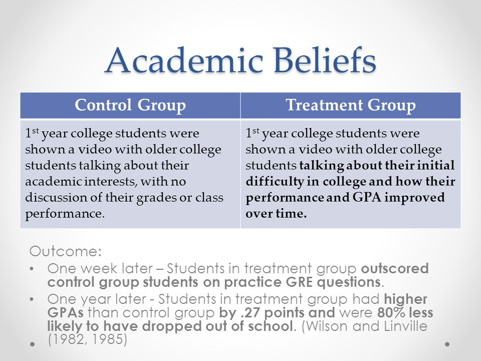 Academic Beliefs Control Group Treatment Group Outcome: