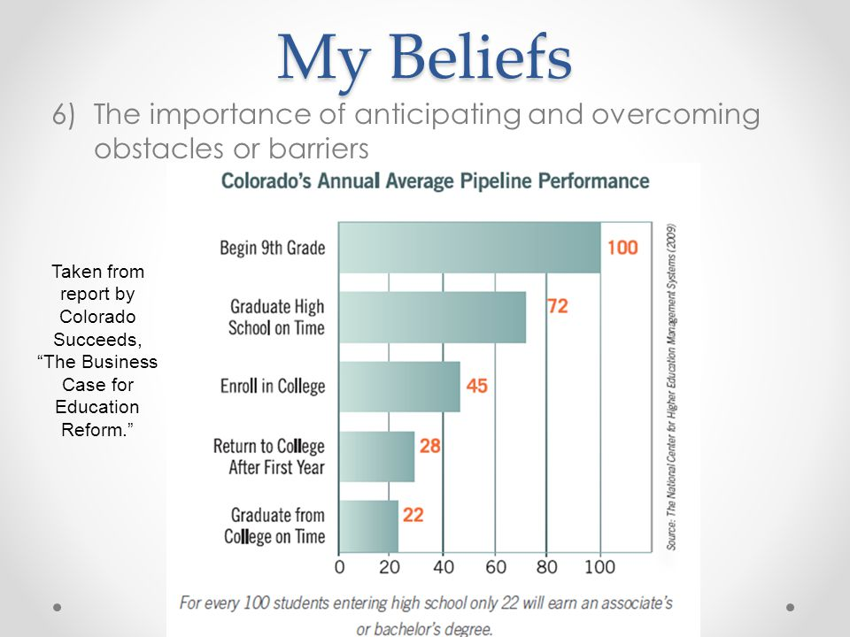 My Beliefs The importance of anticipating and overcoming obstacles or barriers.
