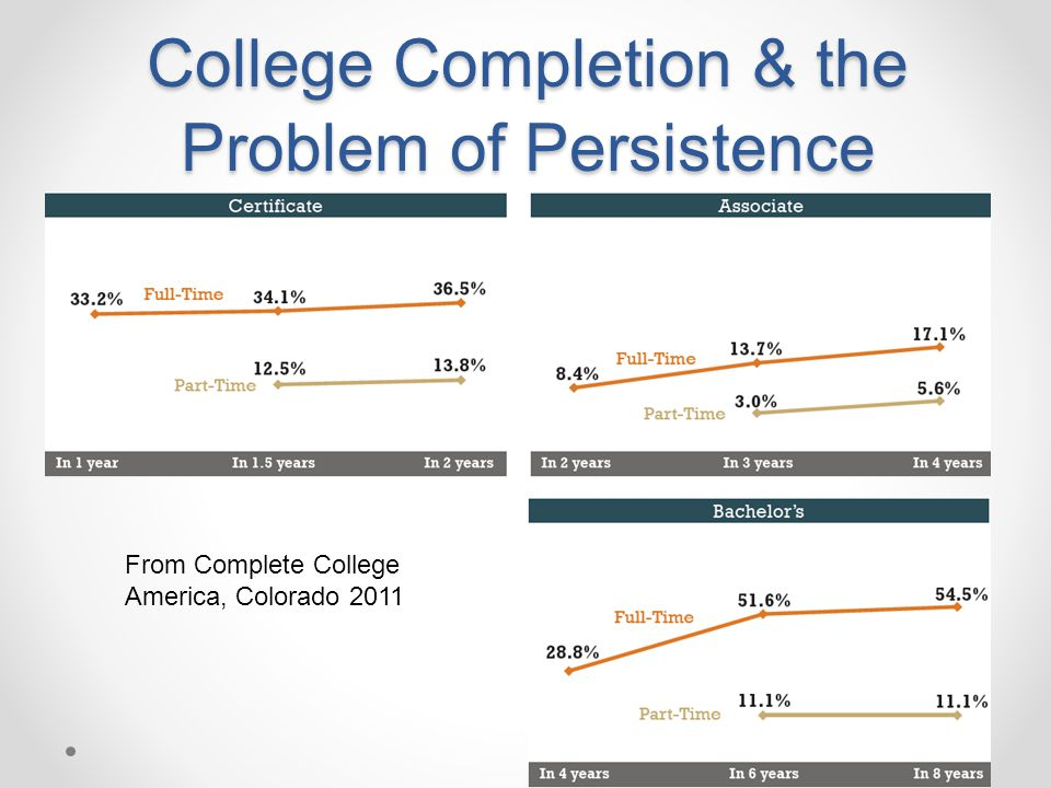 College Completion & the Problem of Persistence
