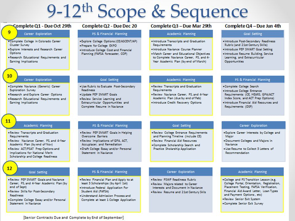 9-12th Scope & Sequence Q1 lessons complete; Q2 lessons in progress