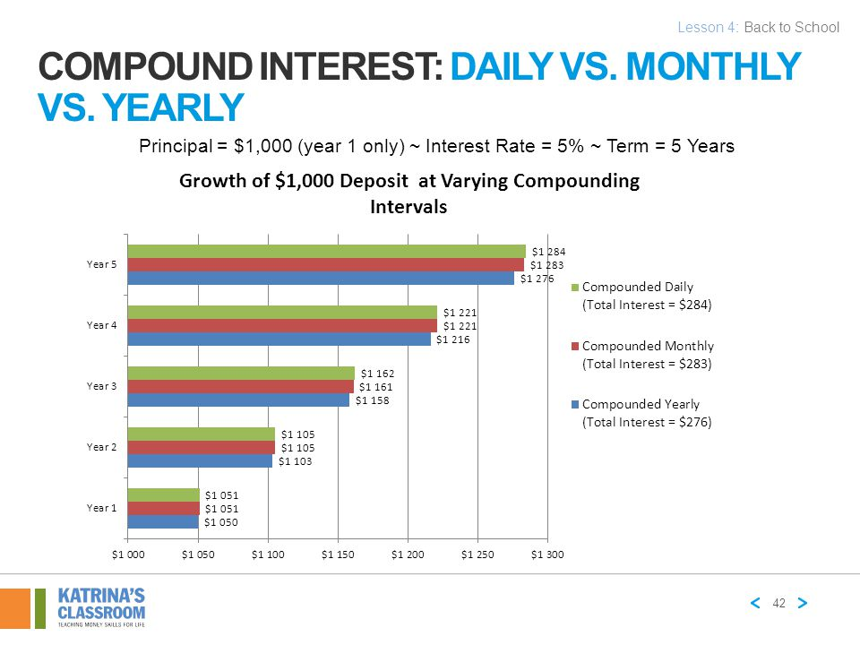 Compound Interest: Daily vs. Monthly vs. Yearly