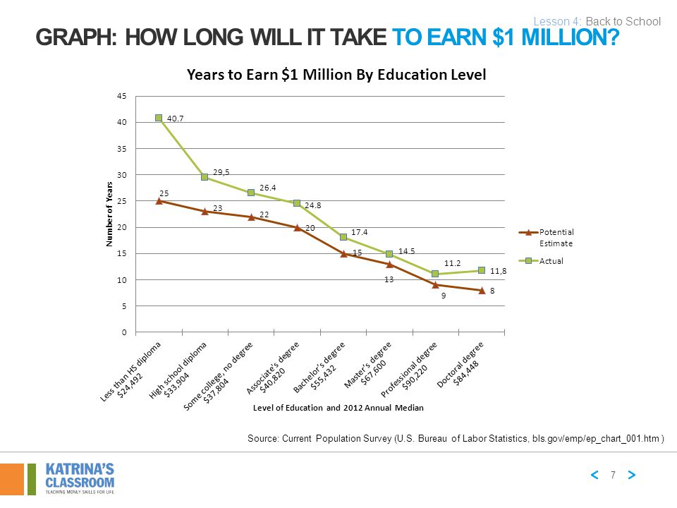 Graph: How Long WILL It Take to Earn $1 Million