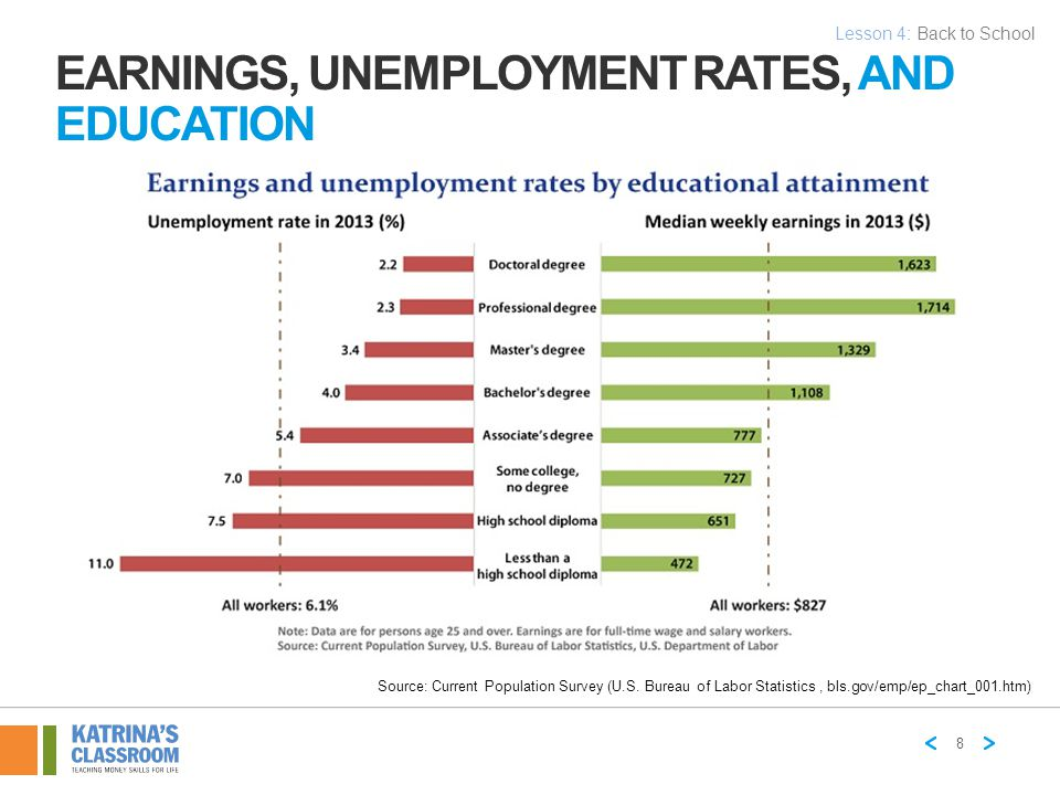 Earnings, Unemployment Rates, and Education