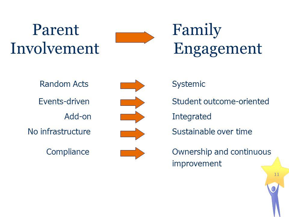 Parent Family Involvement Engagement