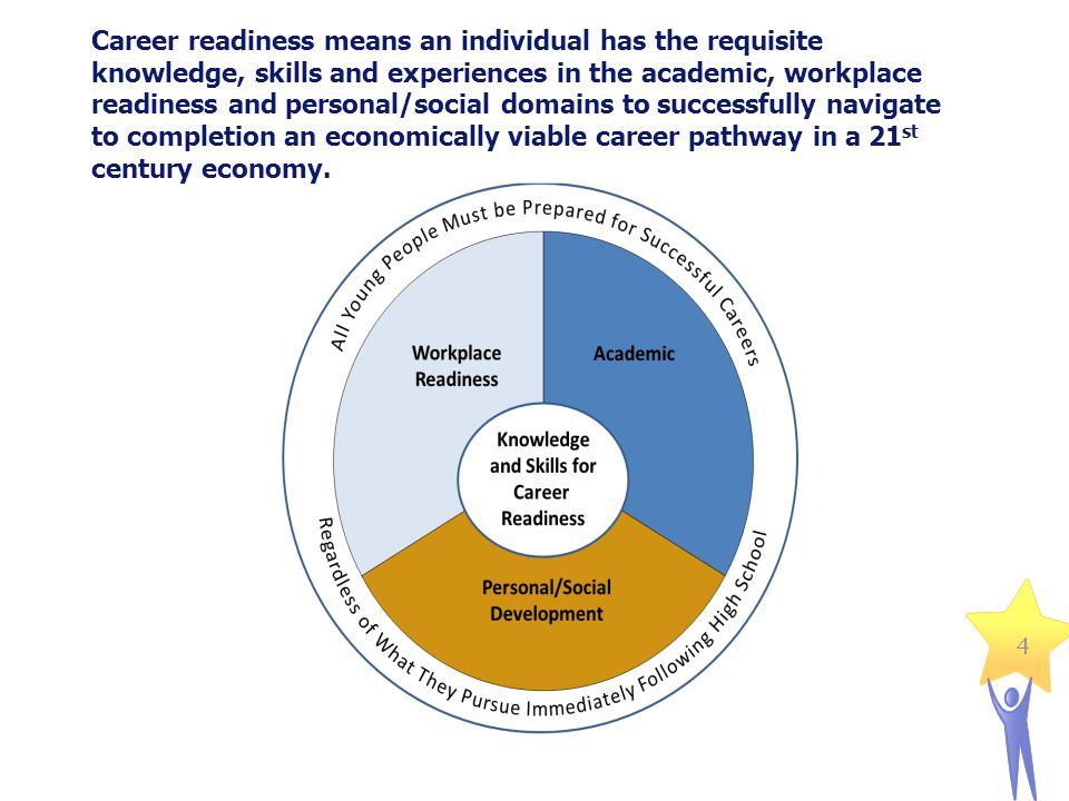 Career readiness means an individual has the requisite knowledge, skills and experiences in the academic, workplace readiness and personal/social domains to successfully navigate to completion an economically viable career pathway in a 21st century economy.