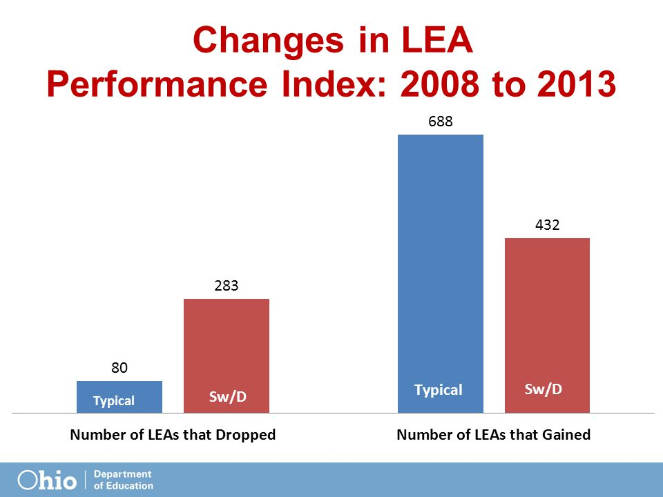 Changes in LEA Performance Index: 2008 to 2013