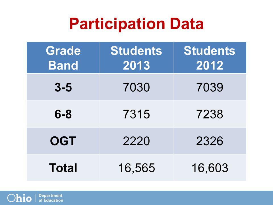 Participation Data Grade Band Students 2013 Students 2012 3-5 7030