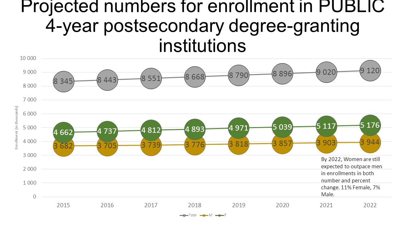 Projected numbers for enrollment in PUBLIC 4-year postsecondary degree-granting institutions