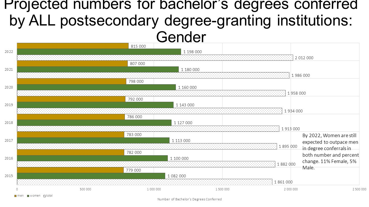 Projected numbers for bachelor's degrees conferred by ALL postsecondary degree-granting institutions: Gender
