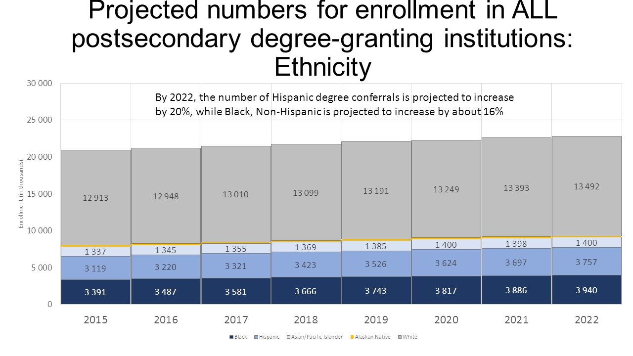 Projected numbers for enrollment in ALL postsecondary degree-granting institutions: Ethnicity