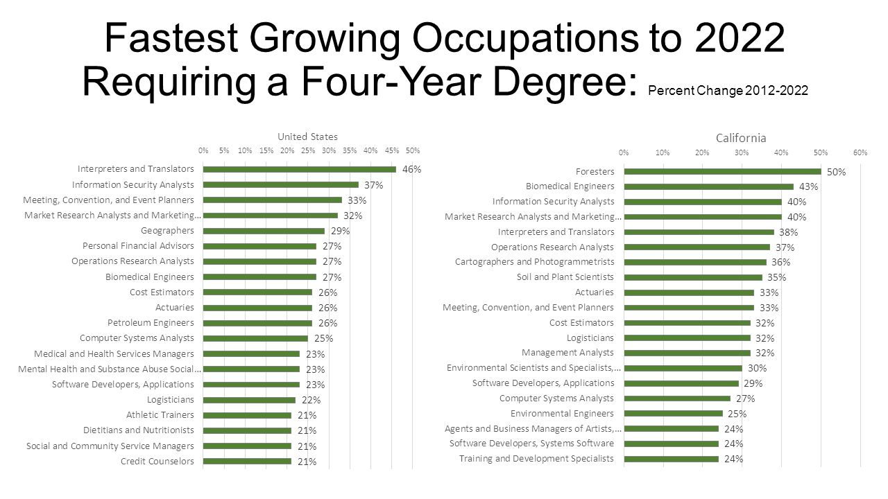 Fastest Growing Occupations to 2022 Requiring a Four-Year Degree: Percent Change 2012-2022