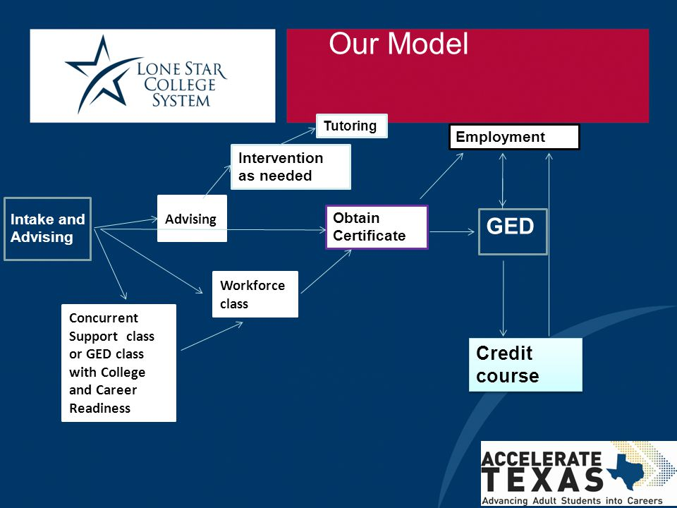 Our Model GED Credit course Employment Intervention as needed Advising