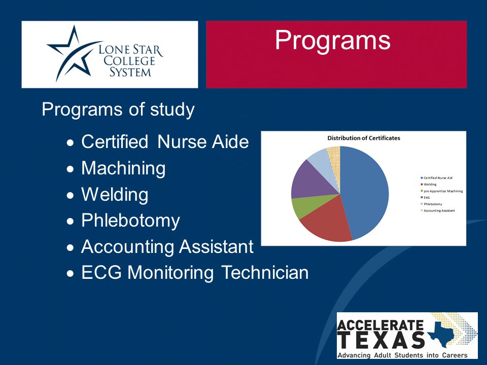 Programs Programs of study Certified Nurse Aide Machining Welding