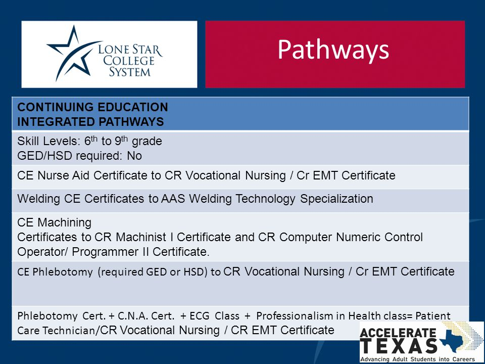 Pathways CONTINUING EDUCATION INTEGRATED PATHWAYS