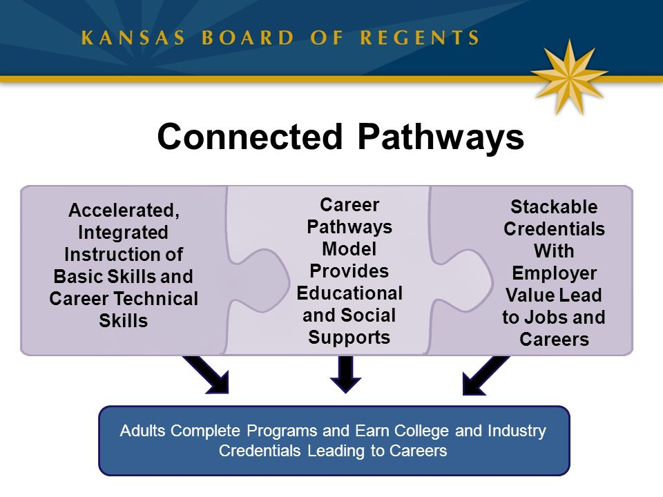 Connected Pathways Accelerated, Integrated Instruction of Basic Skills and Career Technical Skills.