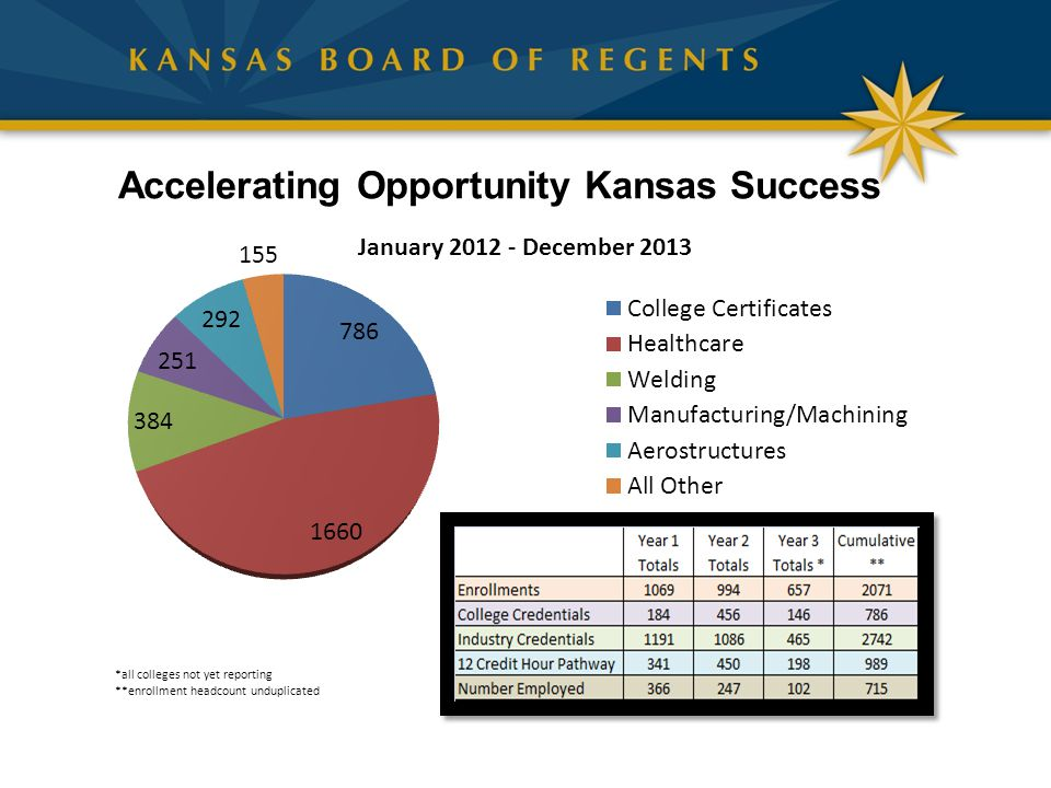 Accelerating Opportunity Kansas Success