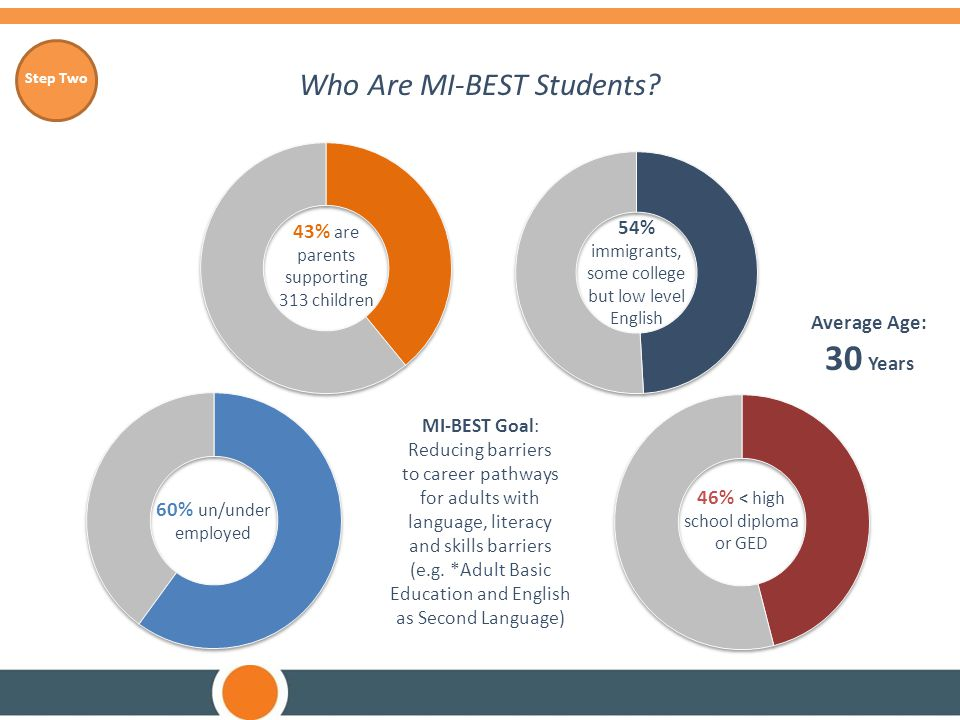 Who Are MI-BEST Students