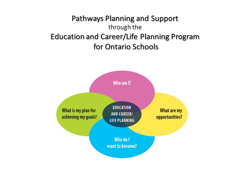 Pathways Planning and Support through the Education and Career/Life Planning Program for Ontario Schools
