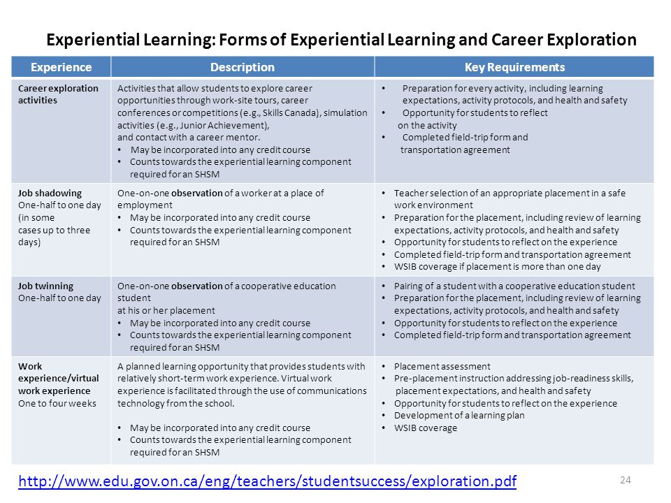 Experiential Learning: Forms of Experiential Learning and Career Exploration