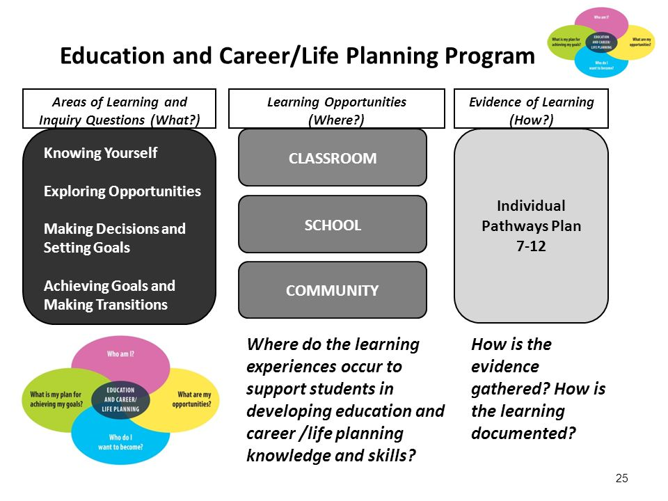 Education and Career/Life Planning Program