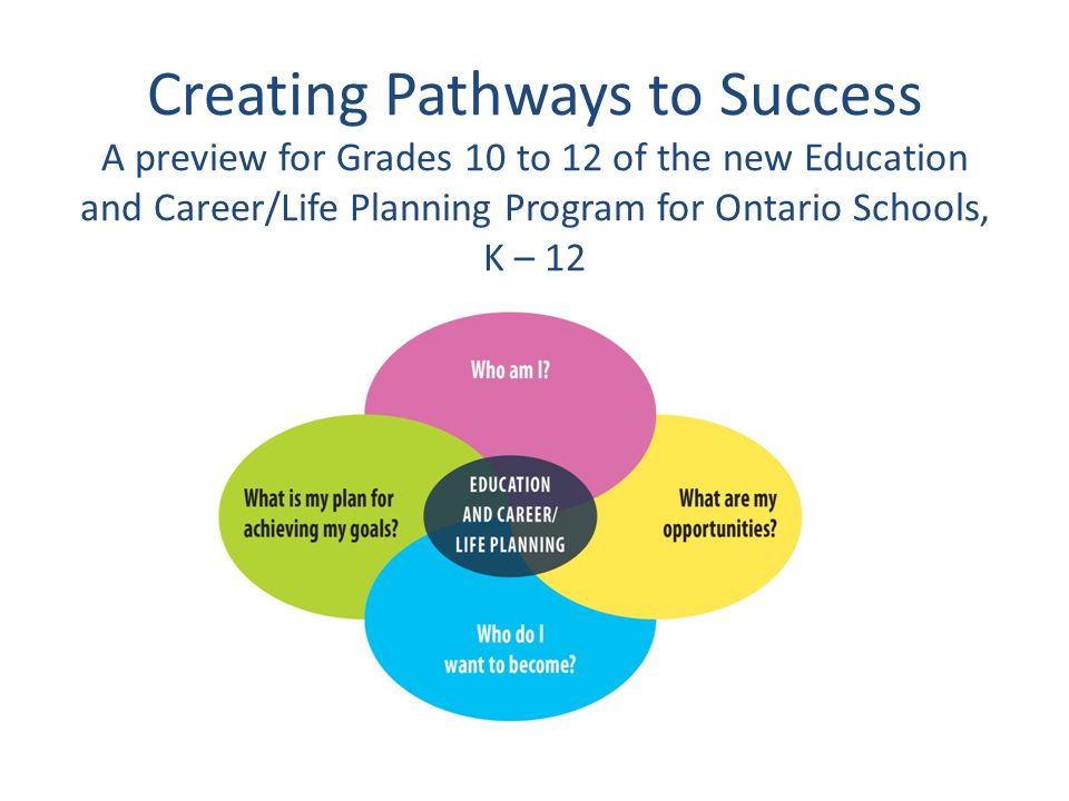Creating Pathways to Success A preview for Grades 10 to 12 of the new Education and Career/Life Planning Program for Ontario Schools, K – 12