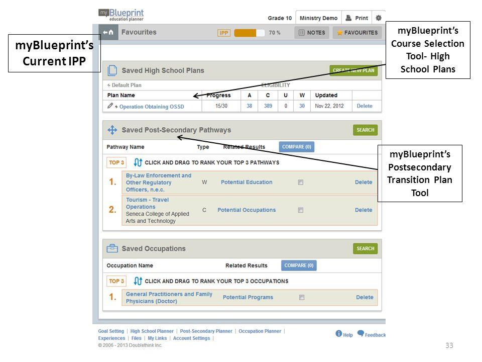 myBlueprint's Current IPP