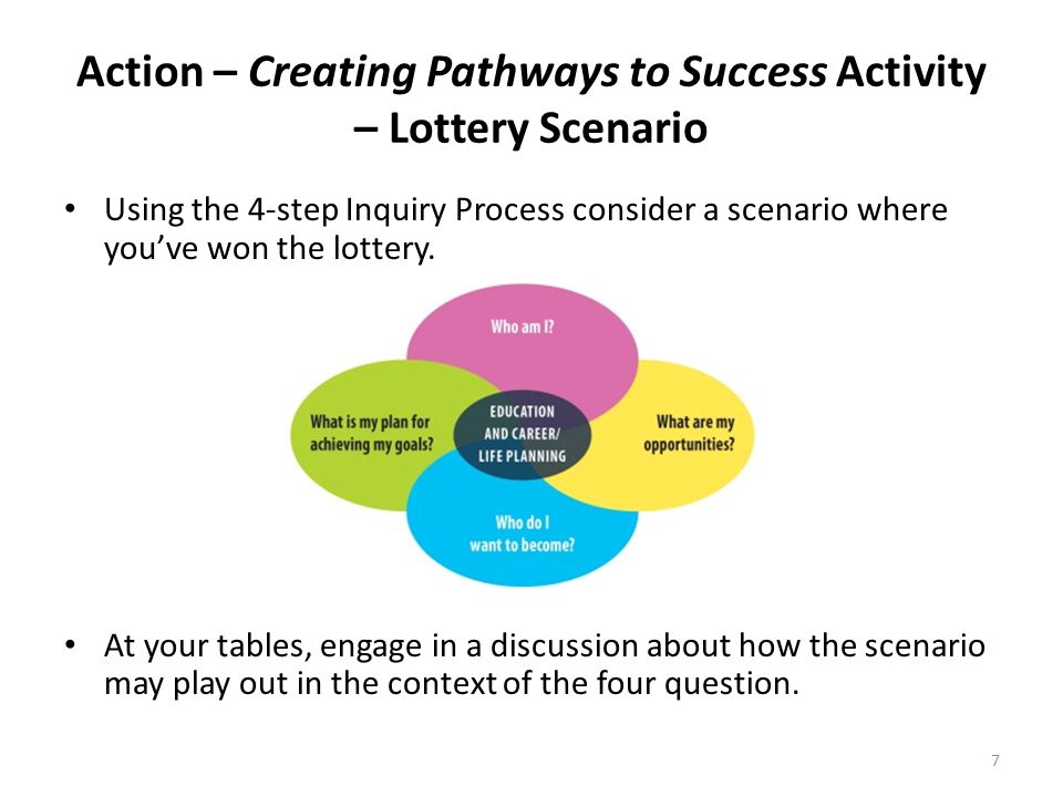 Action – Creating Pathways to Success Activity – Lottery Scenario