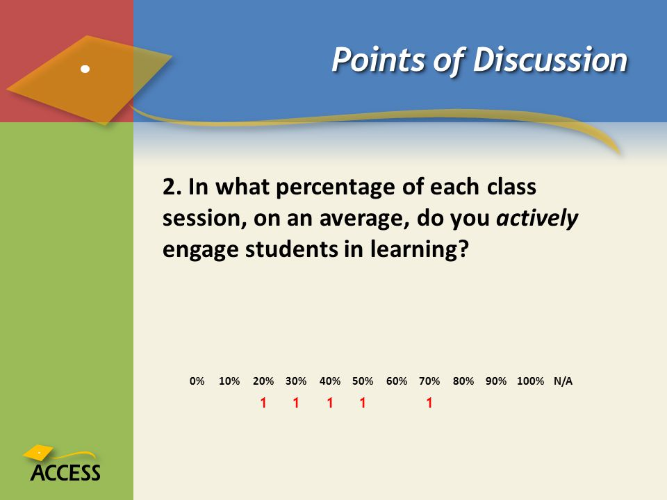 Points of Discussion 2. In what percentage of each class session, on an average, do you actively engage students in learning