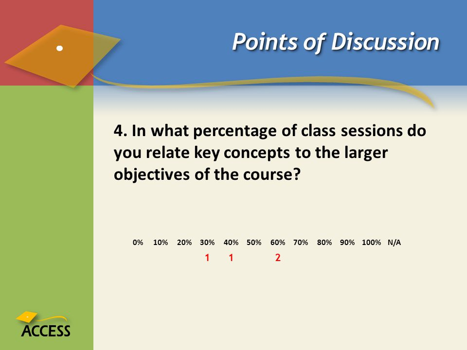 Points of Discussion 4. In what percentage of class sessions do you relate key concepts to the larger objectives of the course