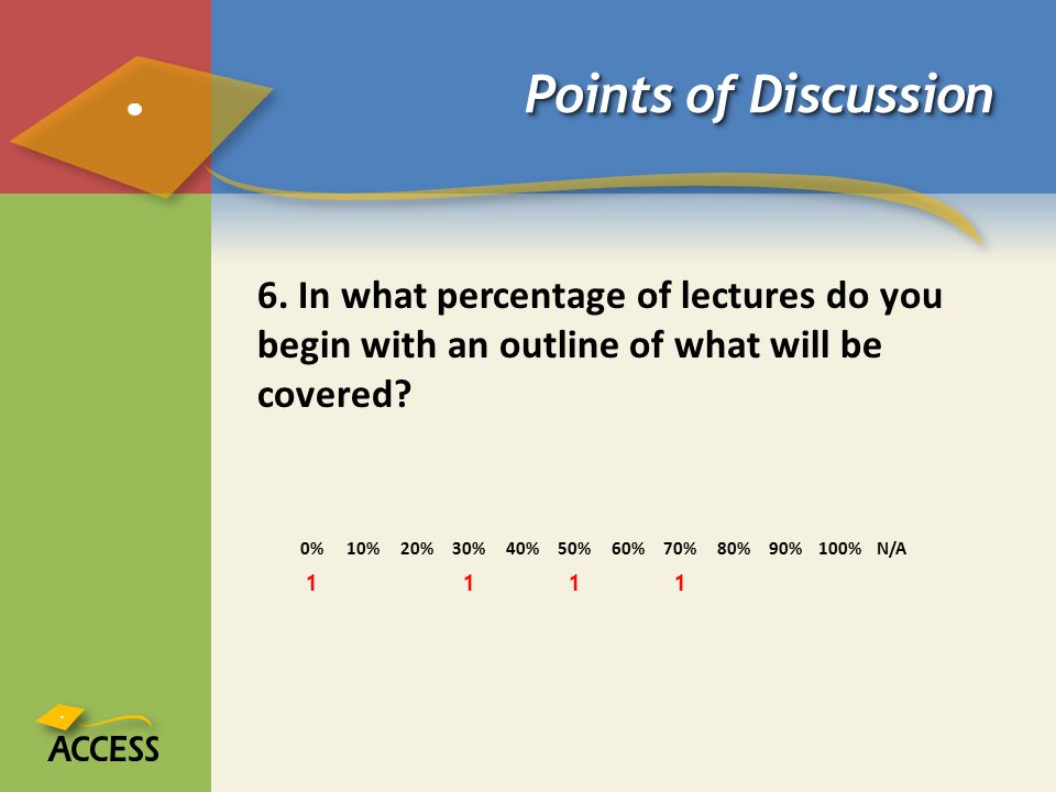 Points of Discussion 6. In what percentage of lectures do you begin with an outline of what will be covered