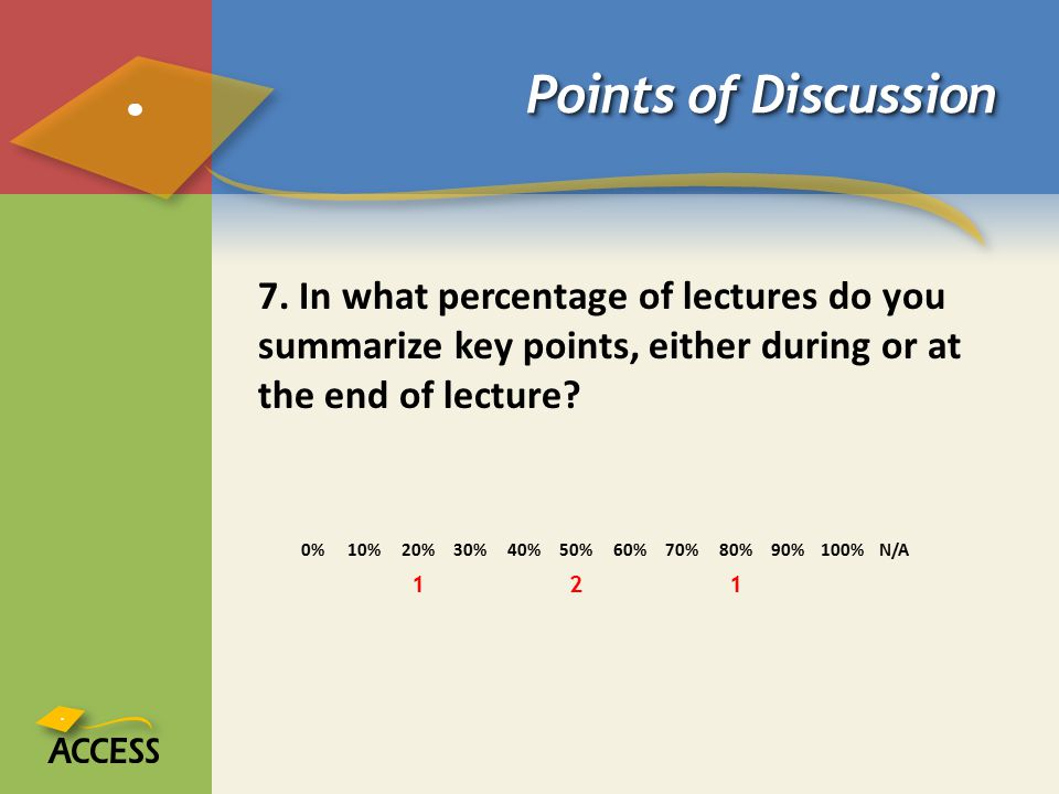 Points of Discussion 7. In what percentage of lectures do you summarize key points, either during or at the end of lecture