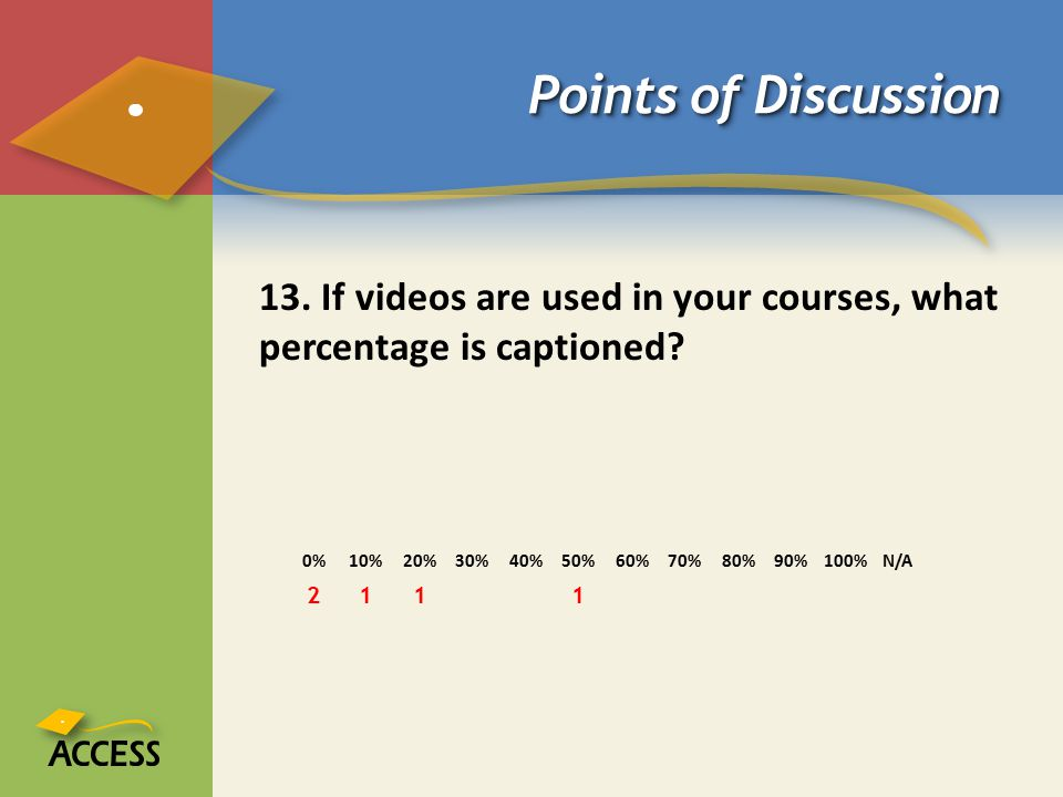 Points of Discussion 13. If videos are used in your courses, what percentage is captioned 0% 10% 20% 30% 40% 50% 60% 70% 80% 90% 100% N/A.