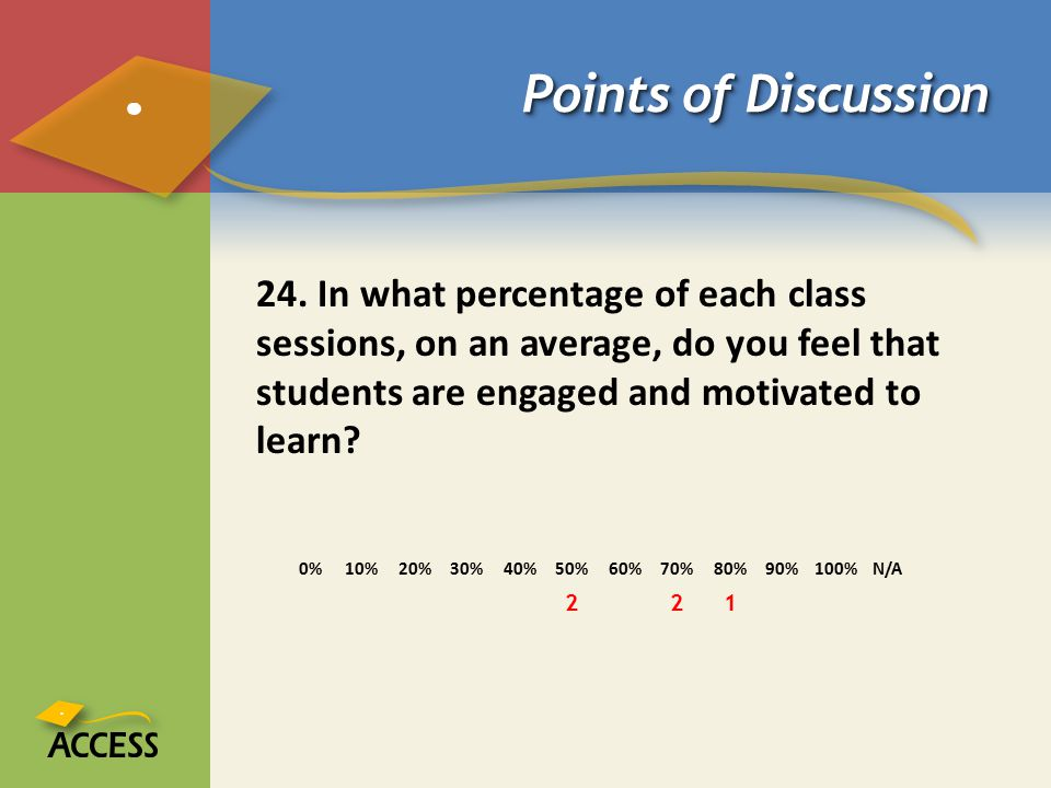 Points of Discussion 24. In what percentage of each class sessions, on an average, do you feel that students are engaged and motivated to learn