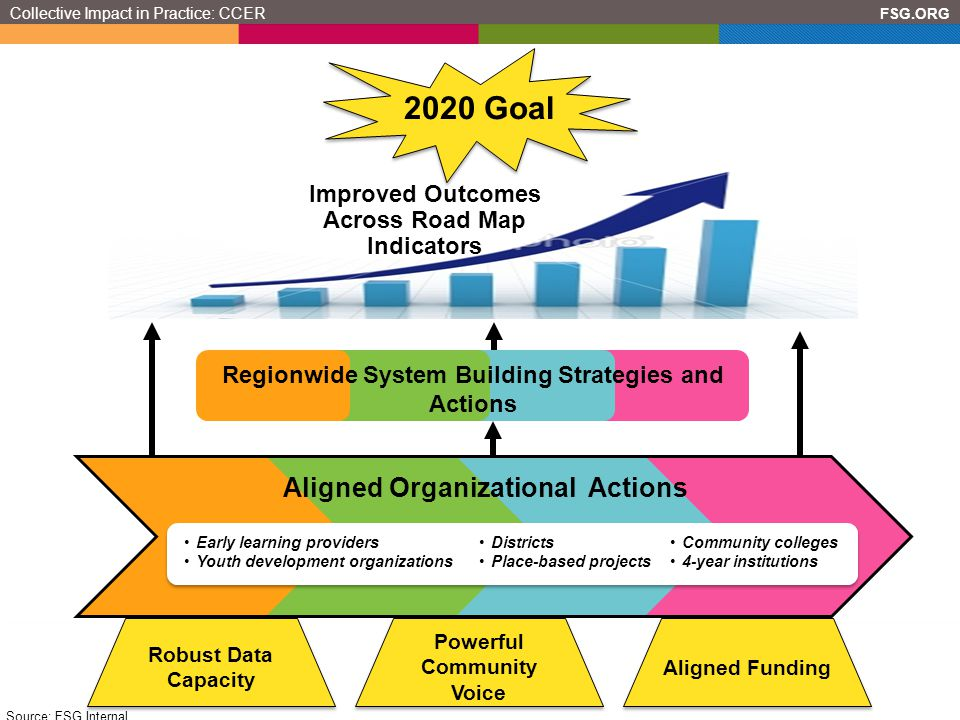 2020 Goal Aligned Organizational Actions