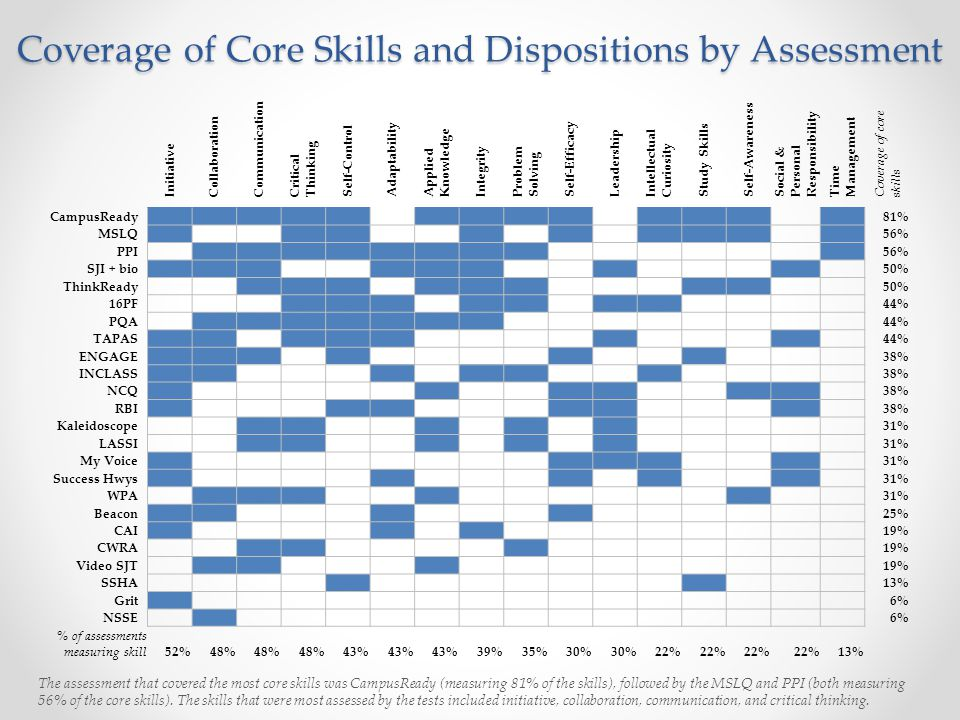 Coverage of Core Skills and Dispositions by Assessment