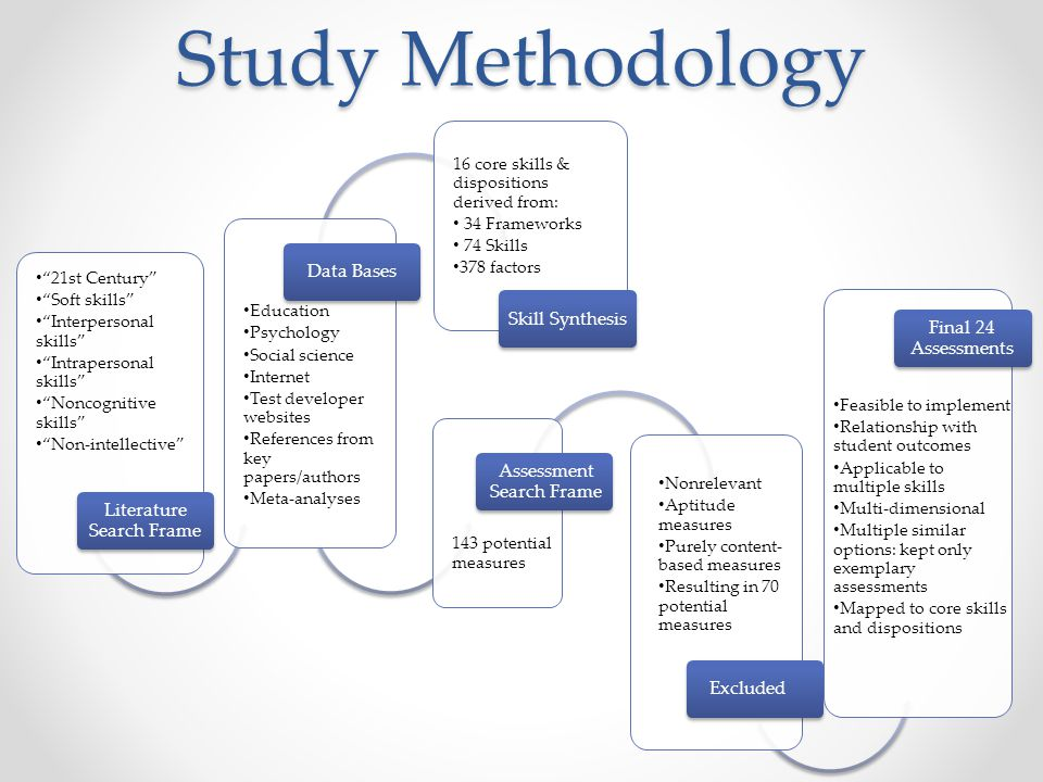 Study Methodology Data Bases Skill Synthesis Final 24 Assessments