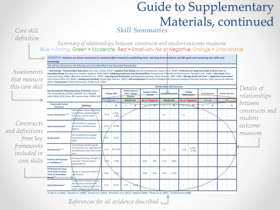 Guide to Supplementary Materials, continued