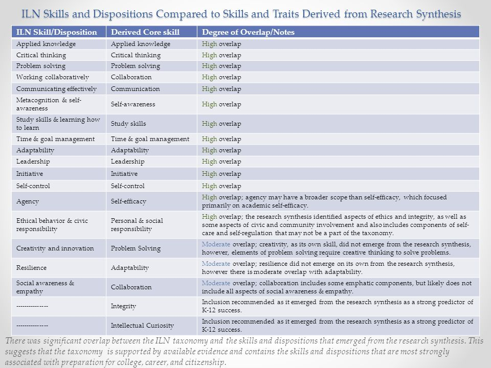 ILN Skills and Dispositions Compared to Skills and Traits Derived from Research Synthesis
