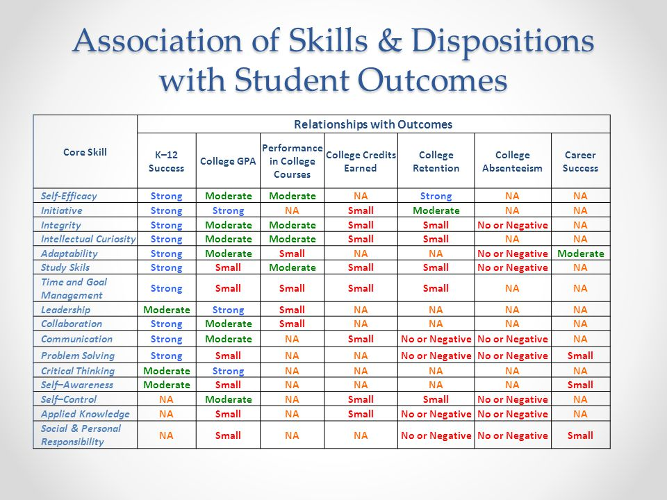 Association of Skills & Dispositions with Student Outcomes