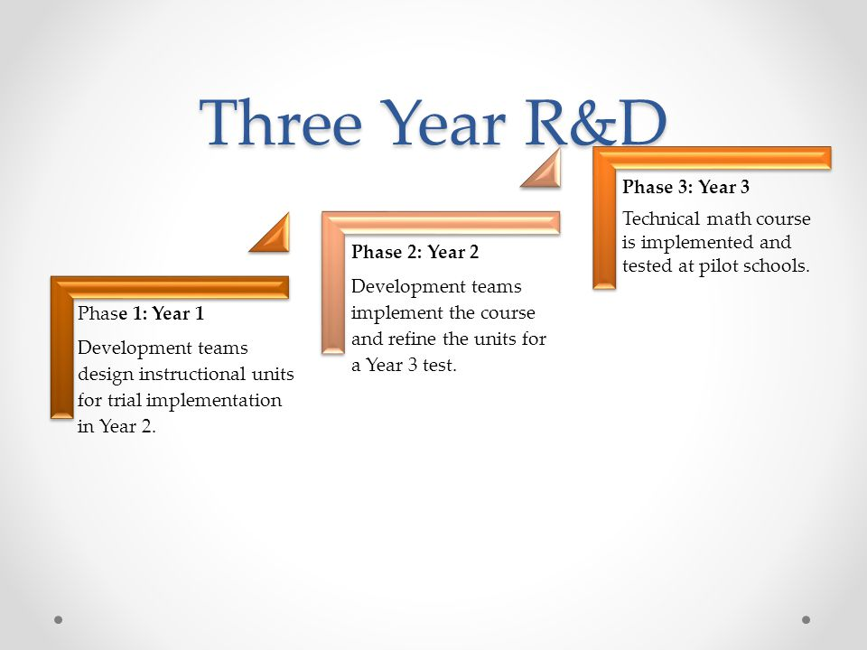 Three Year R&D Development teams design instructional units for trial implementation in Year 2. Phase 1: Year 1.