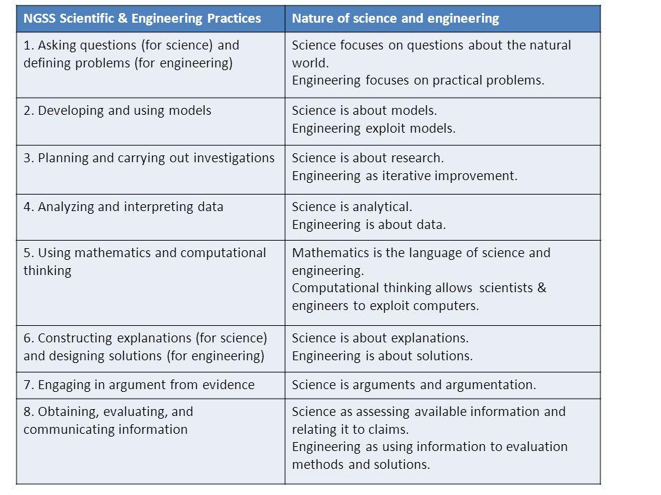 NGSS Scientific & Engineering Practices