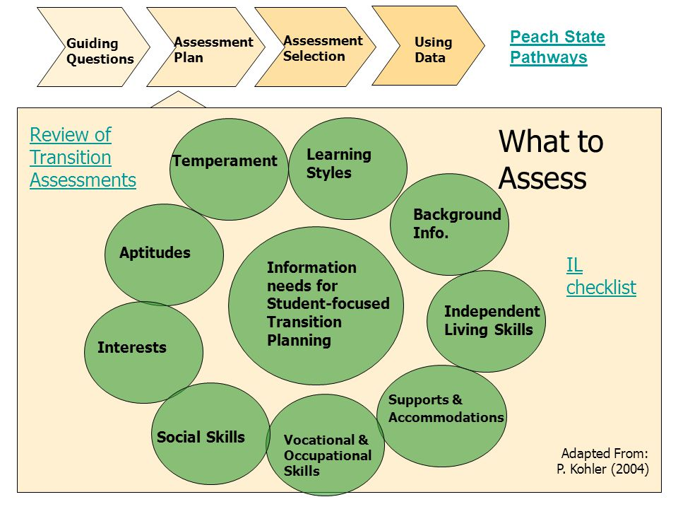What to Assess Review of Transition Assessments IL checklist