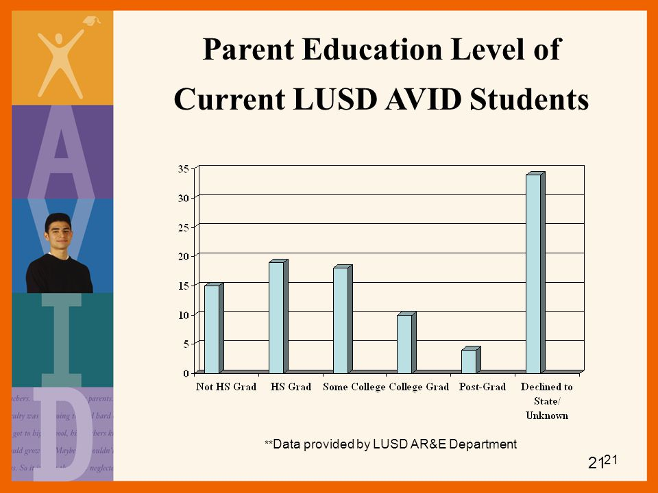 Parent Education Level of Current LUSD AVID Students