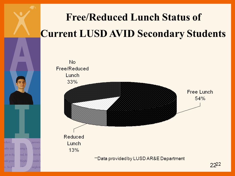 Free/Reduced Lunch Status of Current LUSD AVID Secondary Students