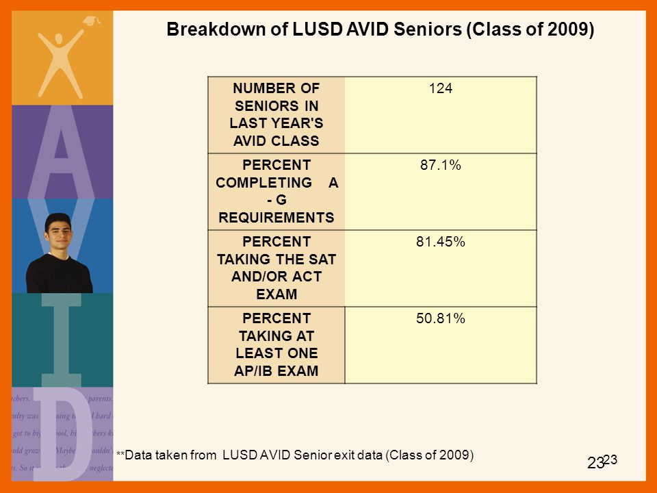 **Data taken from LUSD AVID Senior exit data (Class of 2009)